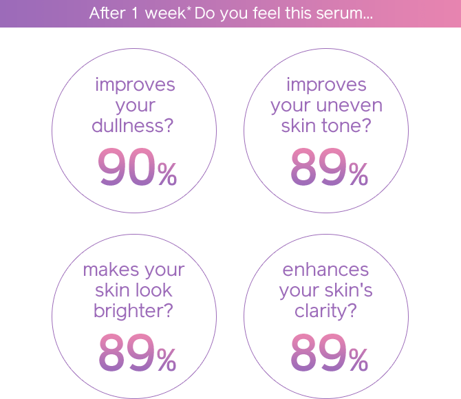 After 1 week* Do you feel this serum... improves your dullness? 90% improves your uneven skin tone? 89% makes your skin look brighter? 89% enhances your skin's clarity? 89%